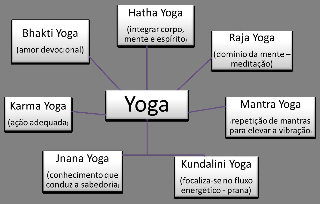 Resultado de imagem para o yoga